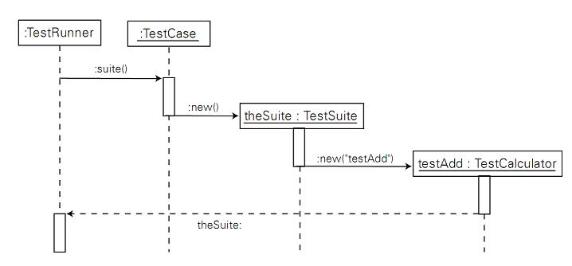 自定义 testsuite 流程图