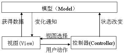 基于MVC设计模式的WEB应用框架研究