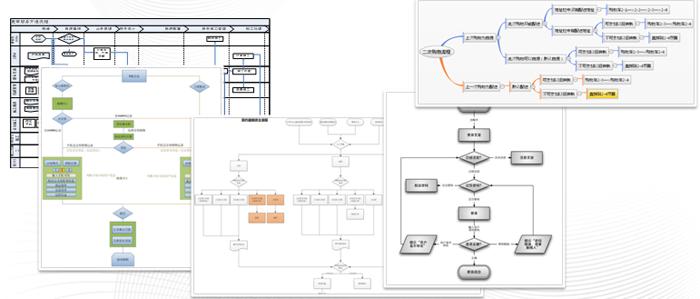 交互设计流程