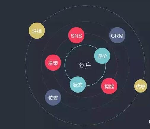 满满的干货:o2o用户体验设计-界面设计-火龙果软件工程