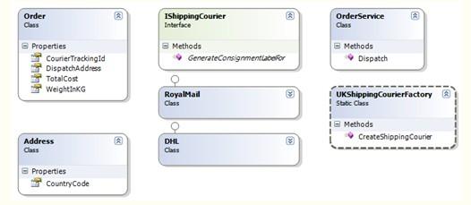 走向ASP.NET架构设计 第五章 业务层模式,原则,实践 中篇图片