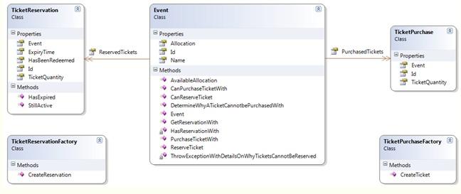 走向ASP.NET架构设计 第七章 阶段总结 实践篇 上篇图片
