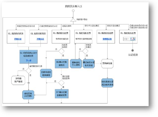 流程图和线框图的关系