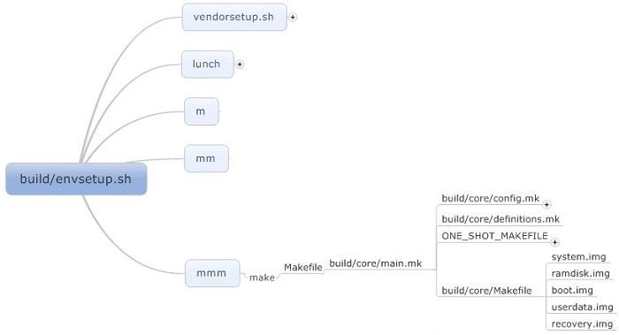 android系统镜像文件的打包过程分析