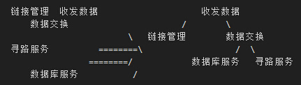 iOS应用架构,by 5lulu.com