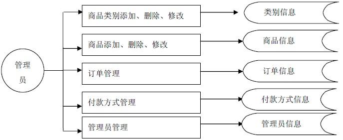 5. 可行性分析(feasibility study)