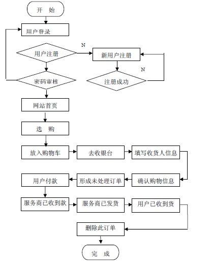 基于ASP 的网上购物系统的分析与设计