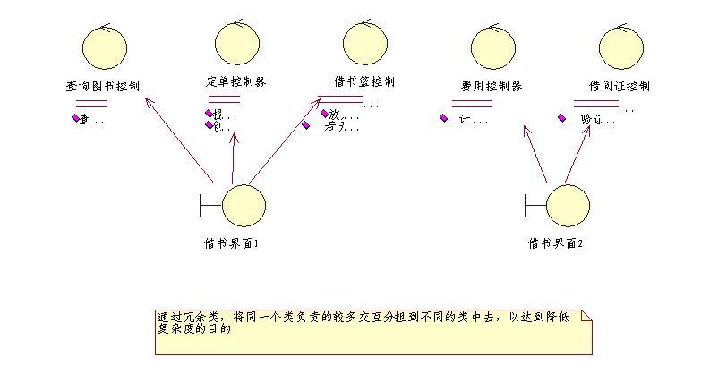 oo系统设计师之路--分析模型
