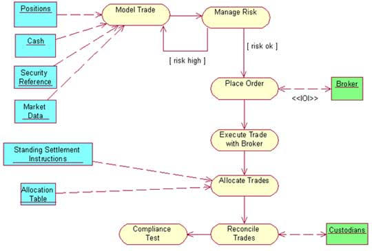 Derivatives trade processing system