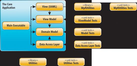 使用 Model-View-ViewModel 的问题和解决方案-.net-火龙果软件