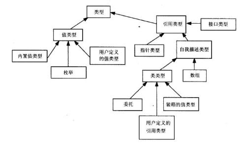 c#高级编程之 .net体系结构