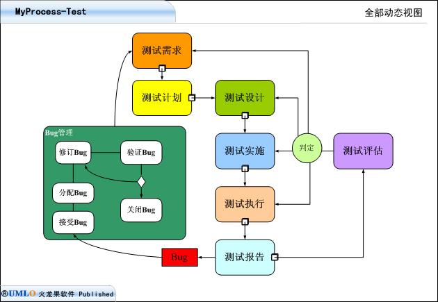 2007年7月12日开始,针对某ERP企业软件测试咨询需求,火龙果软件启动了测试咨询。咨询将历时1个月,针对客户的一个实际项目建立测试过程体系,并对该产品进行全面的质量测试。 咨询的目标:  建立测试团队,规范测试流程,搭建测试环境,引入测试工具,指导关键的功能和性能测试技术,对测试进行编档(测试计划,测试拥立设计规格,测试bug日志,测试分析报告),培养测试人员的能力。 咨询的方法:  由火龙果资深测试专家,在客户的项目现场,建立测试指导办公室,直接指导客户的测试项目的实施。 当前的进展:  咨询按照计