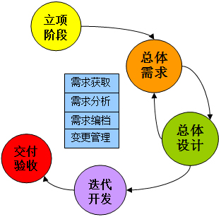 需求分析_软件需求分析