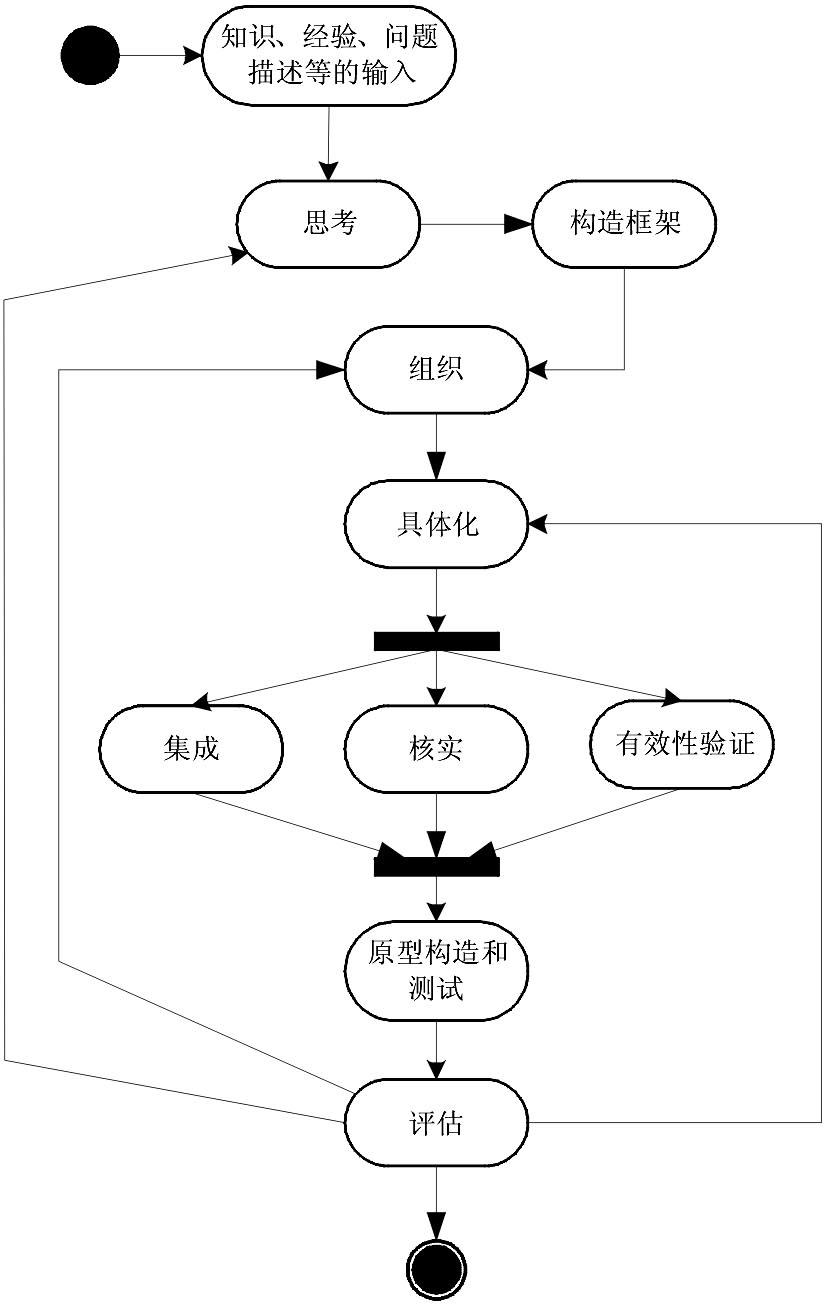 基于uml的mes系统建模方法的研究