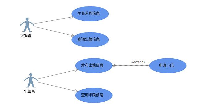 UML,统一建模语言,在软件系统分析和设计中被广泛应用。作为一个初学者,我们总会感觉UML很复杂,有时候会感觉不知从何下手,有时会候也会困惑不同的UML图应该用在什么场合才较为合适。 我记得很多年前我看到别人含有UML图例的文档时就觉得这文档很上档次,当然我也见过公司里有些人故意在文档放些UML图,自以为得意,但最终却没把意思表述清楚,有些表述甚至是错的。所以我们大可不必太把UML当回事,虽然他在系统分析和设计过程中用的越来越多,但我们不要为了UML而UML,UML只是一种语言,是一种工具,是为我们开发和