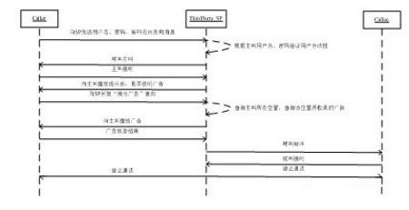 基于模型驱动的电信业务需求建模方法