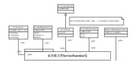 6业务能力类概念元模型设计