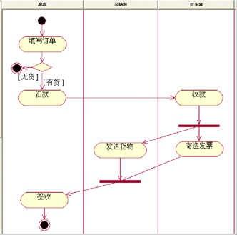 uml活动图的概念与作用