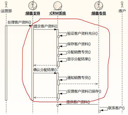 业务建模 之 业务序列图(一)