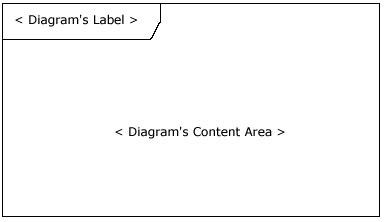 图 1: 空的 UML 2 框架元件