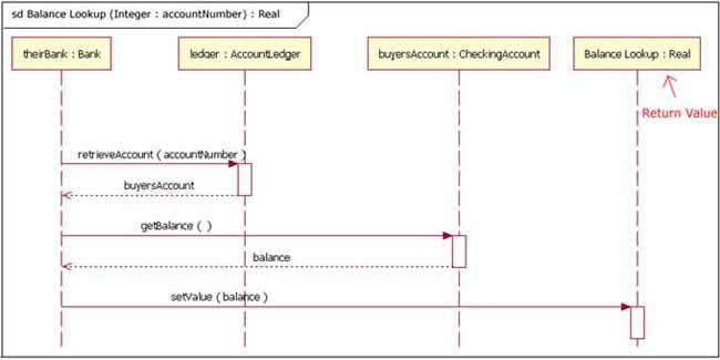 图 12: 一个使用 accountNumber 参数并返回一个Real对象的序列图