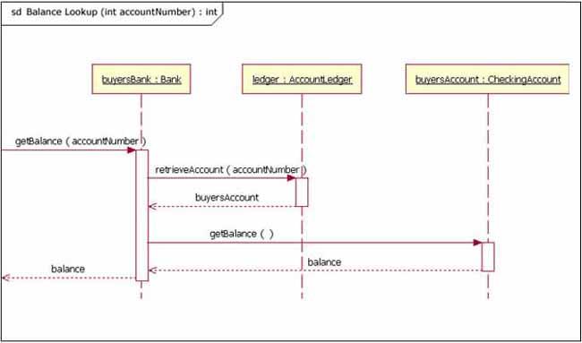 图 2: 一个接收和发送消息的序列图