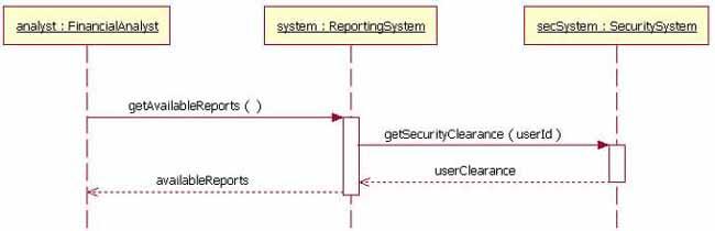 uml软件工程组织