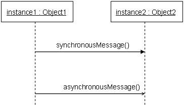 图 6: 表示传递到实体2的异步消息的序列图片段