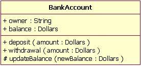 图 15:一个 BankAccount 类说明它的属性及操作的可见性