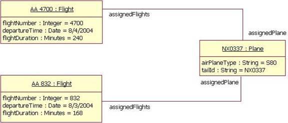 图 17:图 6 中用实例代替类的例子