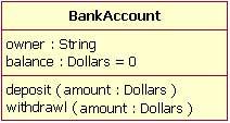 图 2:显示默认为0美元的balance属性值的银行账户类图。