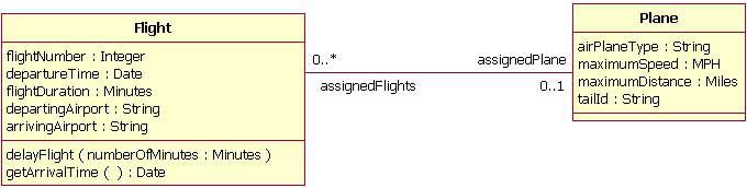 图 6:在一个Flight类和Plane类之间的双向关联的实例