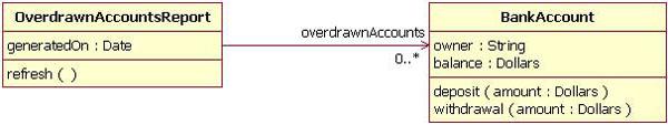 图 7: 单向关联一个实例:OverdrawnAccountsReport 类 BankAccount 类,而 BankAccount 类则对关联一无所知。
