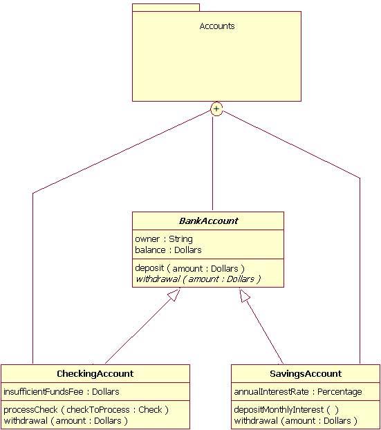 图 9:一个通过连接线表现软件包成员的软件包例子