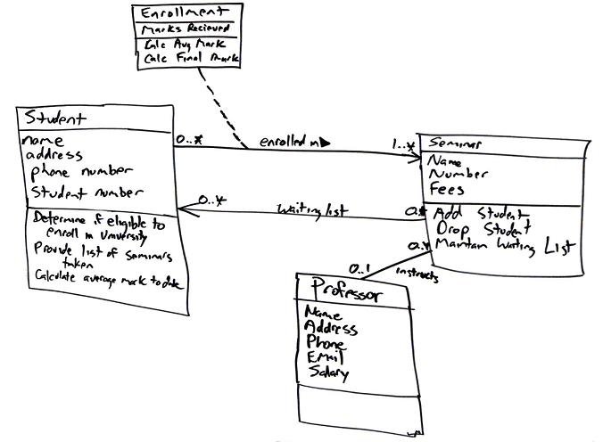 hand drawn uml diagram