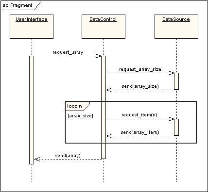 UML 2 Sequence Diagram