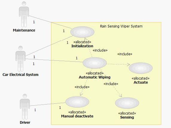 测试用例可以是一种操作或一种行为模型(交互图,状态机图或活动图).