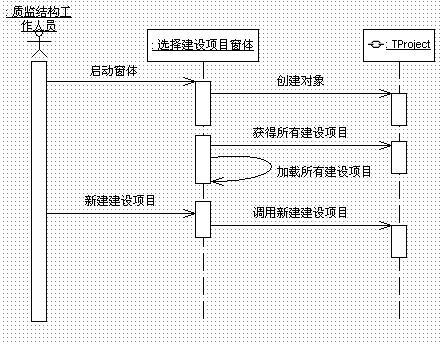 软件全程建模-uml软件工程组织-火龙果软件