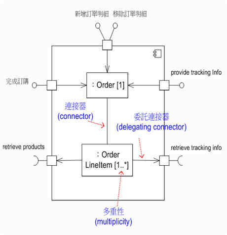 合成结构图简单说明与范例