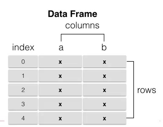 dataframe                               1,类似多维数组/表格数据
