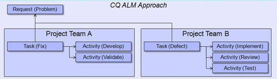 每次修改这个源代码时,这个应用软件就会被构建并被证实有足够好的品质开始进行测试。一旦被证实,这个构建就会部署到测试的测试服务器。这个交付源代码的方式改变,就会构建应用软件,无论范围和释放的大小,无论它是一个绿色区域应用软件,一个现存应用软件的主要修订,一个补丁或者一个漏洞,都会进行测试。当找到错误后,缺陷就会被记录到日志,源代码也会被修改,从而修复这个缺陷。这个应用软件必须重新被构建并部署到测试服务器上为测试所用。通常,了解要测试哪个构建就是由系统知识来决定的您要知道适当的人群要了解使用哪个构建