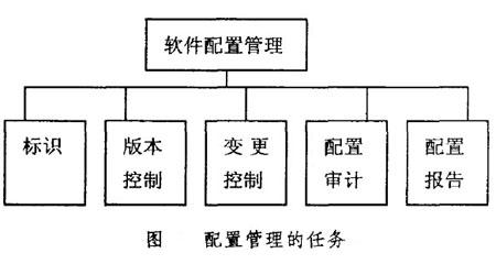 配置管理概览-配置管理-火龙果软件工程