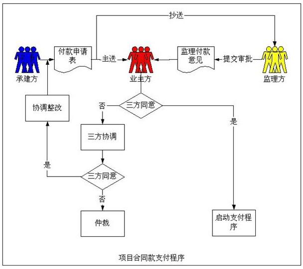 广东省山区信息化项目管理办法