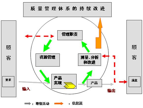 实施质量管理体系要求与流程管理的异同