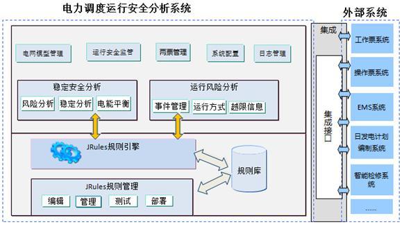 2. 电力调度运行安全分析系统架构图