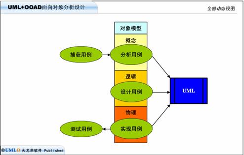 uml&面向对象分析设计-福州培训班
