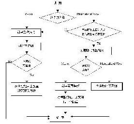 Oracle分布式系统数据复制技术 - yangzhongfei - 中飞博客