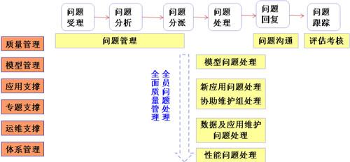 医院矩阵型组织结构