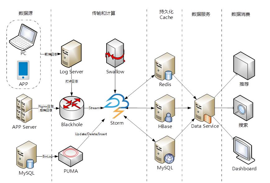 实时计算和第三方业务解耦:通过dataservice服务数据可以输出redis