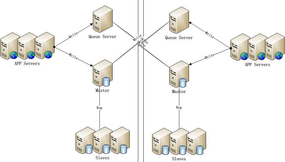 据库高可用架构(MySQL、Oracle、MongoDB、